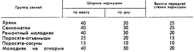 3. Размеры кормушек для свиней при влажном типе кормления, см