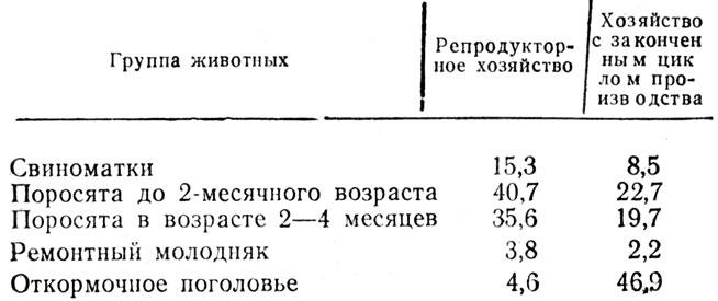Таблица 20.