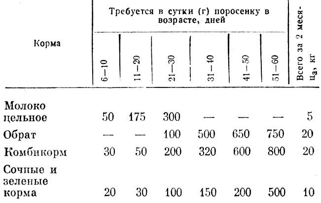 Таблица 25. Примерная схема
