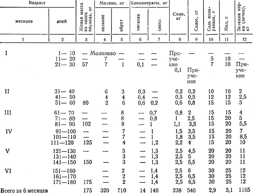 Схема кормления телят до