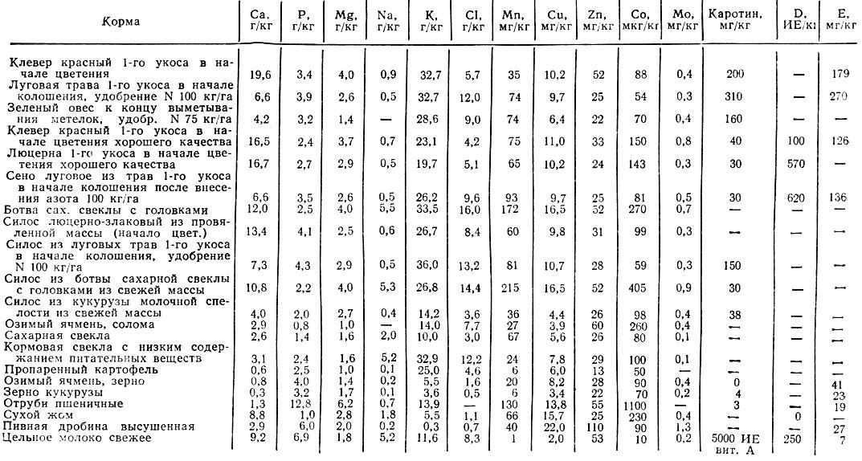 растений таблица микроэлементы