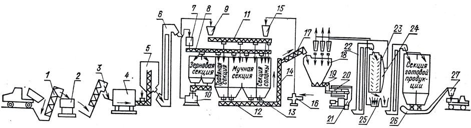 Схема кормоцеха для