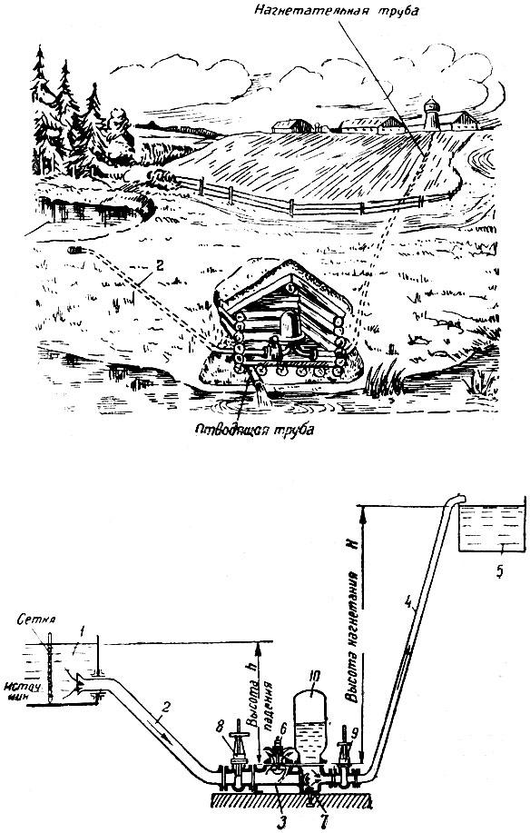 гидравлический   Викисловарь