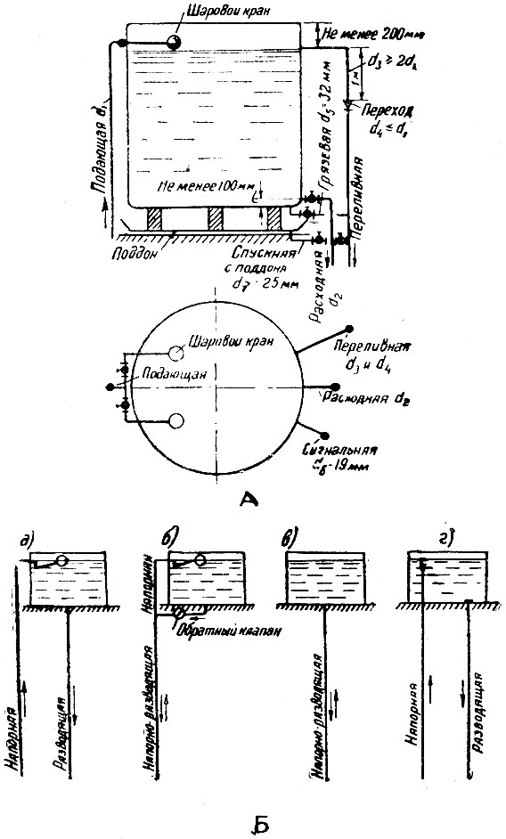 Б) Схема работы водонапорных