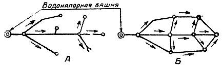 Рис. 24. А) Схема тупиковой водонапорной сети. Б) Схема кольцевой водонапорной сети