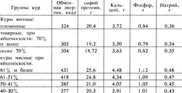Рацион кур несушек в домашних условиях таблица 873