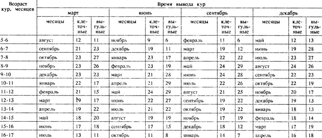 Таблица 37 Изменение