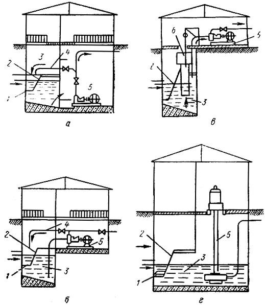 Схемы установки насосов на