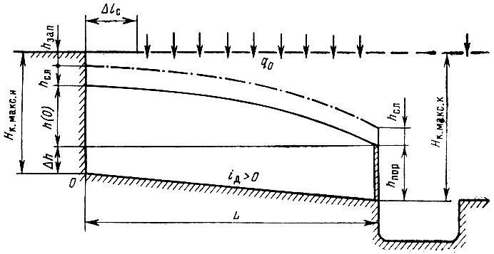 Расчетная схема к определению
